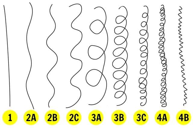 Tipos de cabelo cacheado