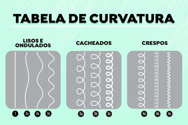 Tabela de curvatura do cabelo 630x420 - Como identificar seu tipo de cabelo cacheado usando a tabela de curvatura