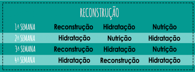 Reconstrucao capilar 630x234 - Cronograma capilar #todecacho: como fazer e quais produtos usar?