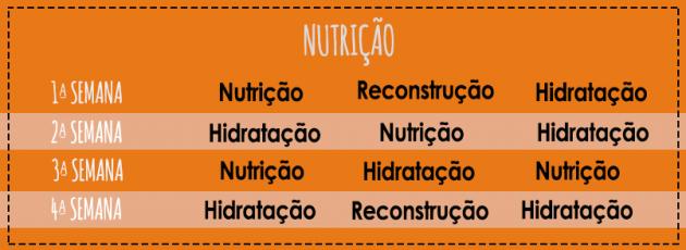 nutricao capilar 630x230 - Cronograma capilar #todecacho: como fazer e quais produtos usar?